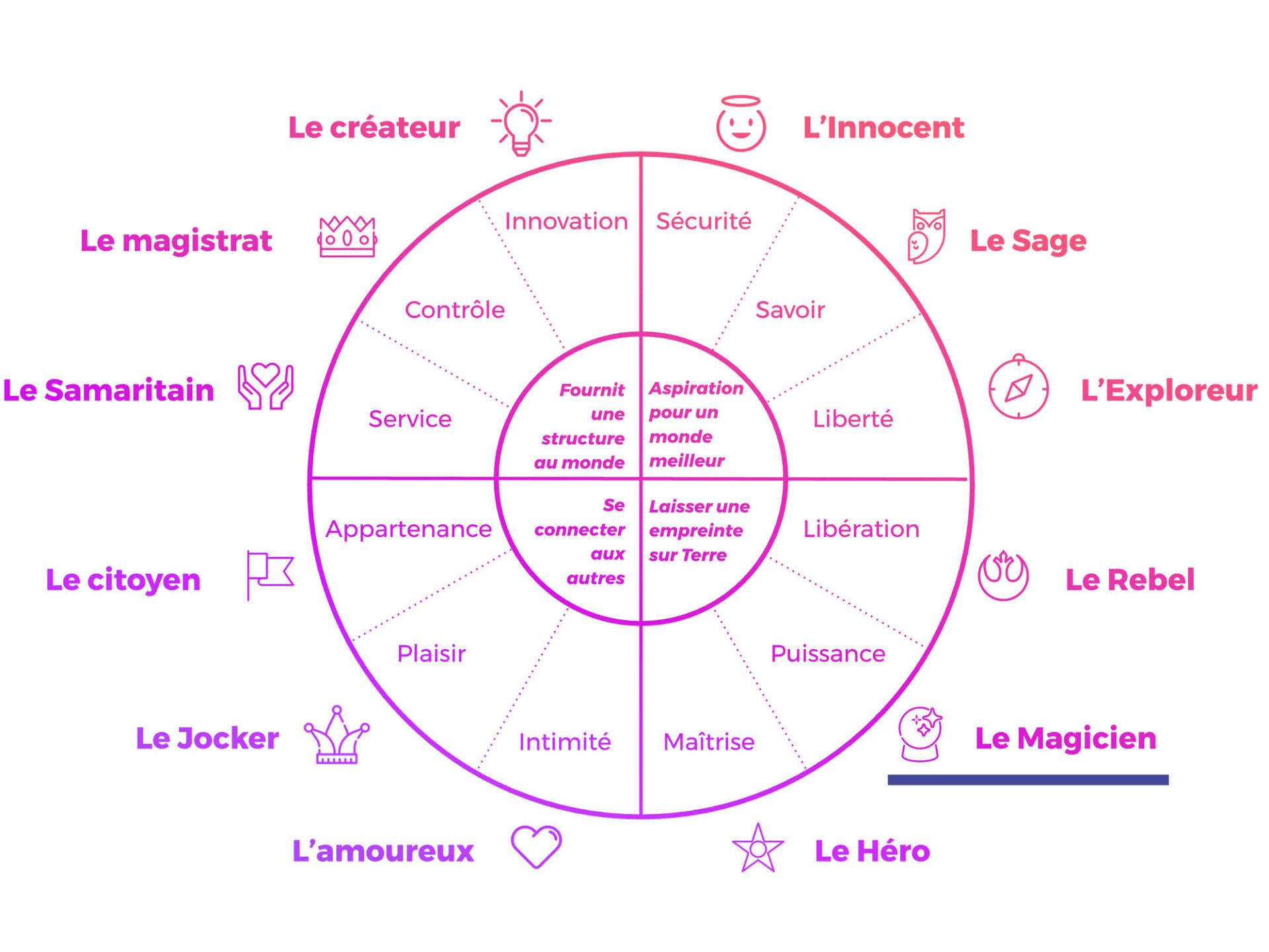 Archetype de jung My Albert Marketing Genève
