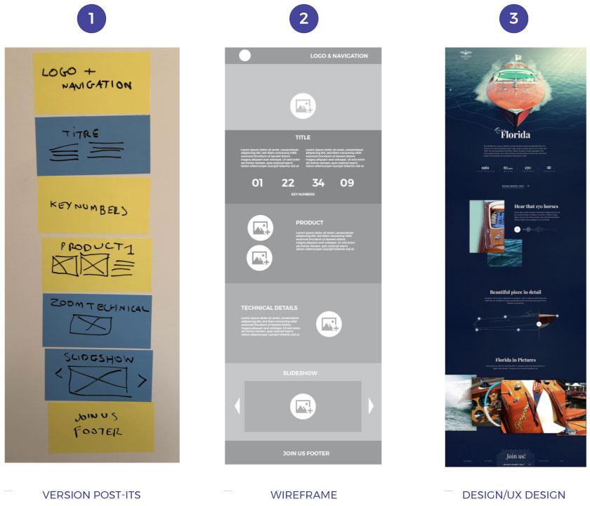 Les 3 étapes de création d'un site web